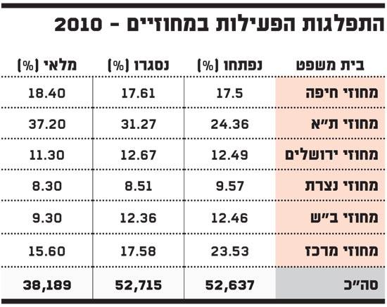 התפלגות הפעילות במחוזיים 2010
